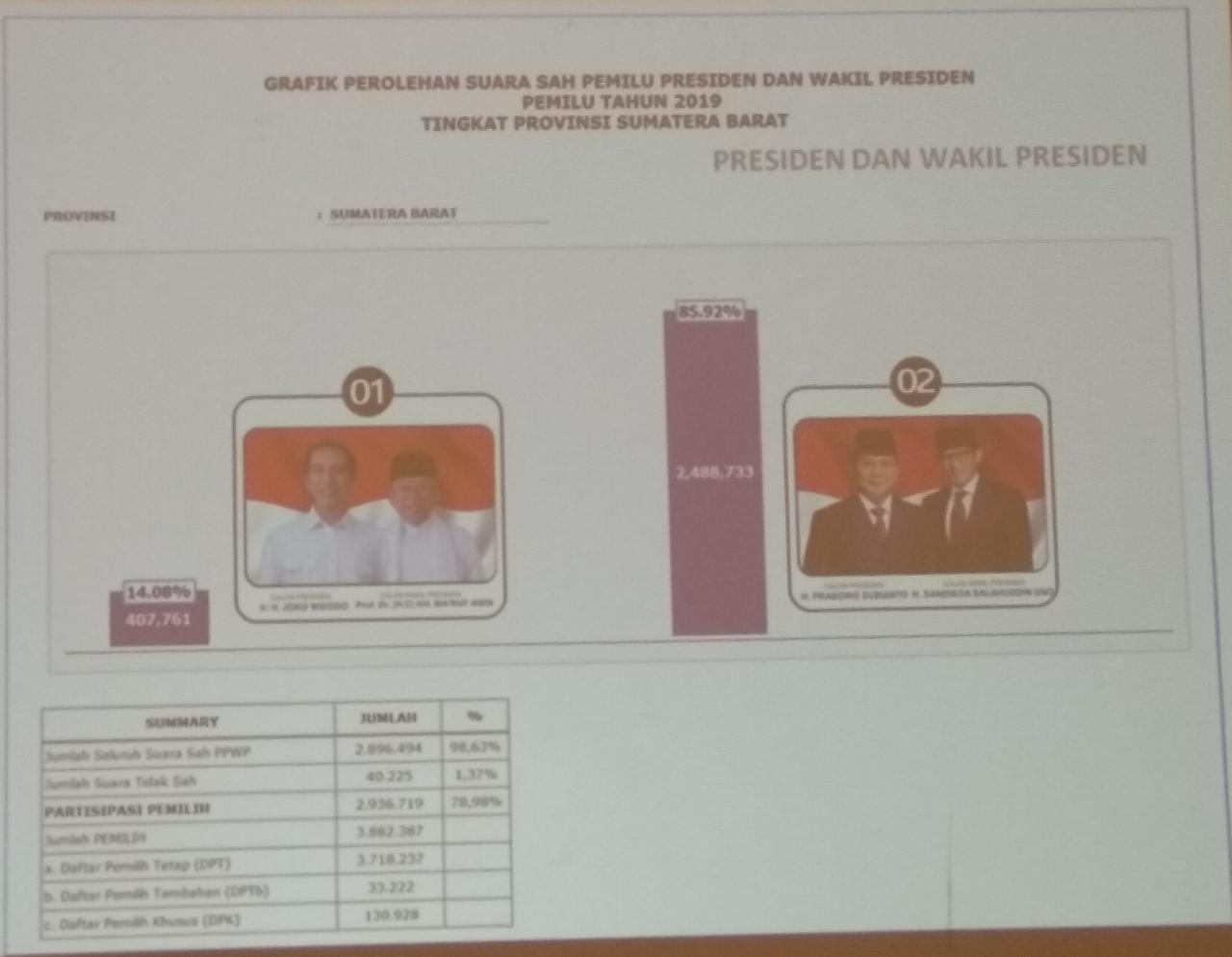 Final, Prabowo-Sandi Raih 85,92 Persen di Sumbar